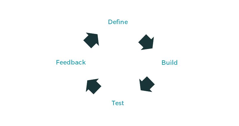 implementing agile. Define. Build. Test. Feedback.